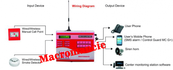macromancie_8_zone_wireless_fire_alarm_panel_long_range